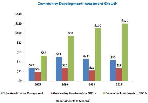 CDIP Investments since 20015 graphic