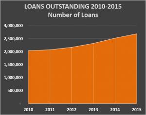2016 Loans Outstanding