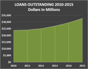 2016 Loans Outstanding v2