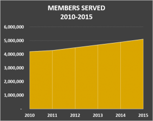 2016 Total Members Served v4