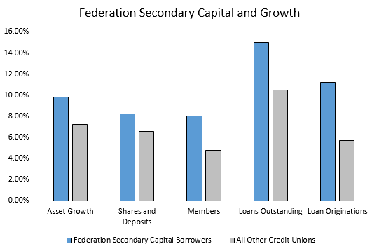 Federation Secondary Capital & Growth